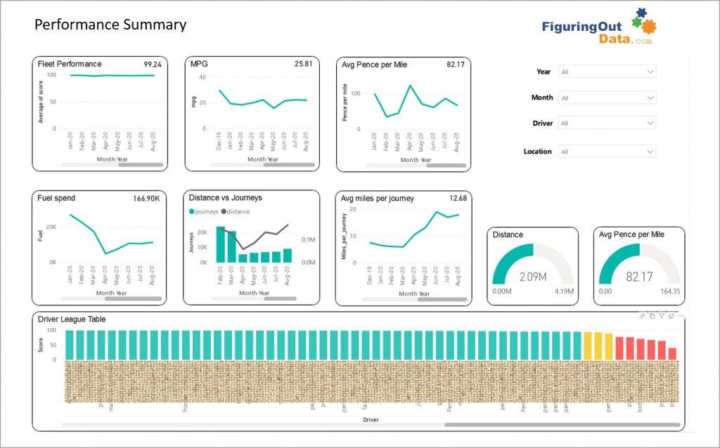 Logistics dashboard summary