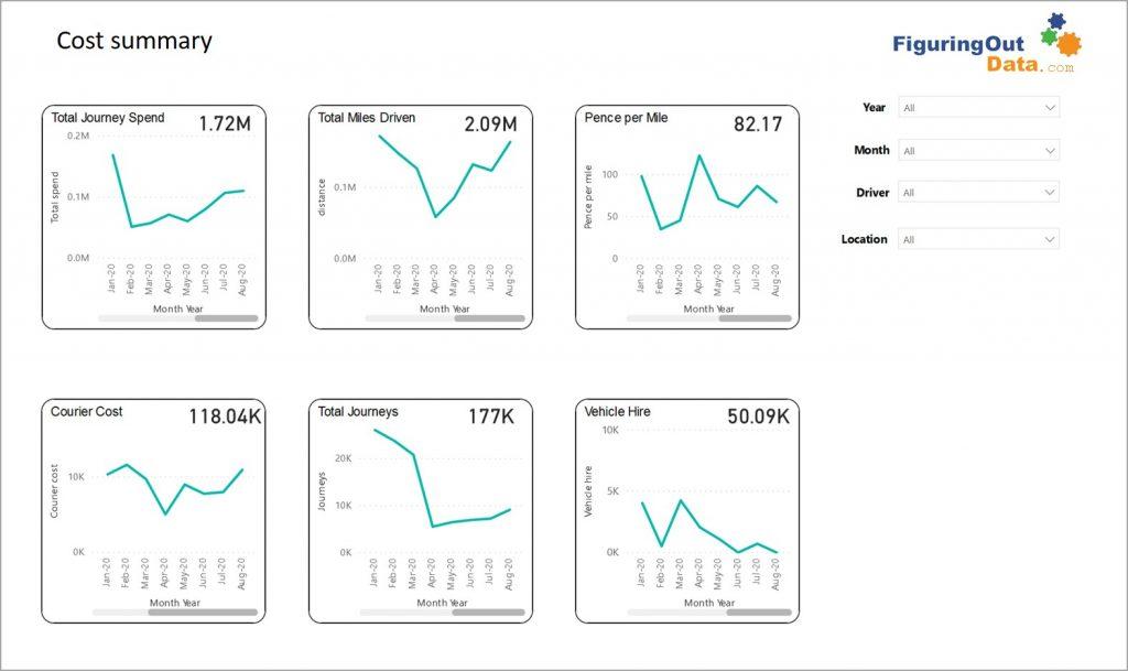 Logistics dashboard cost summary